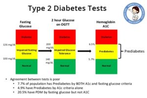 Type 2 Diabetes Tests