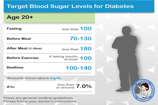 Diabetes Blood Sugar Levels Chart for Adults