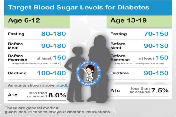 Diabetes Blood Sugar Levels Chart for Kids & Teens