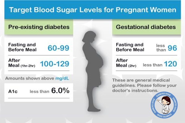 Diabetes Blood Sugar Levels Chart for Pregnant Women