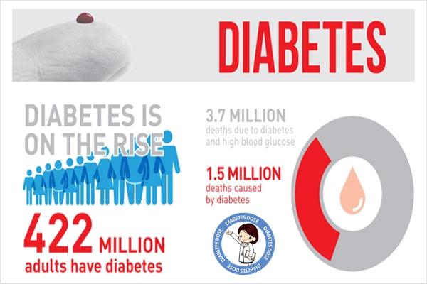 Interesting Facts about Diabetes mellitus