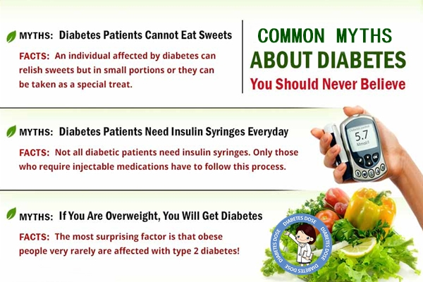 Myths about Diabetes mellitus