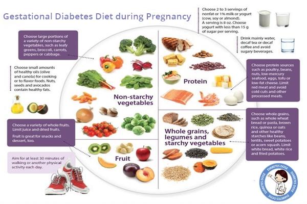 proper diet plan for diabetes